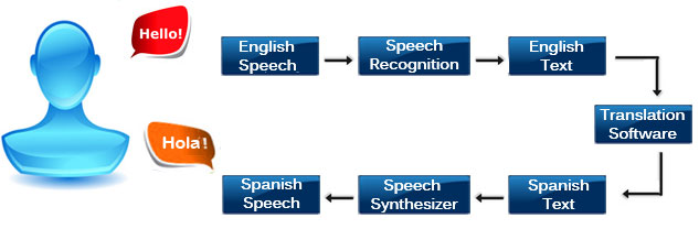 Speech Translator Overview